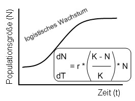 https://www.bio-kompakt.de/images/stories/oekologie/logistisches_wachstum.jpg